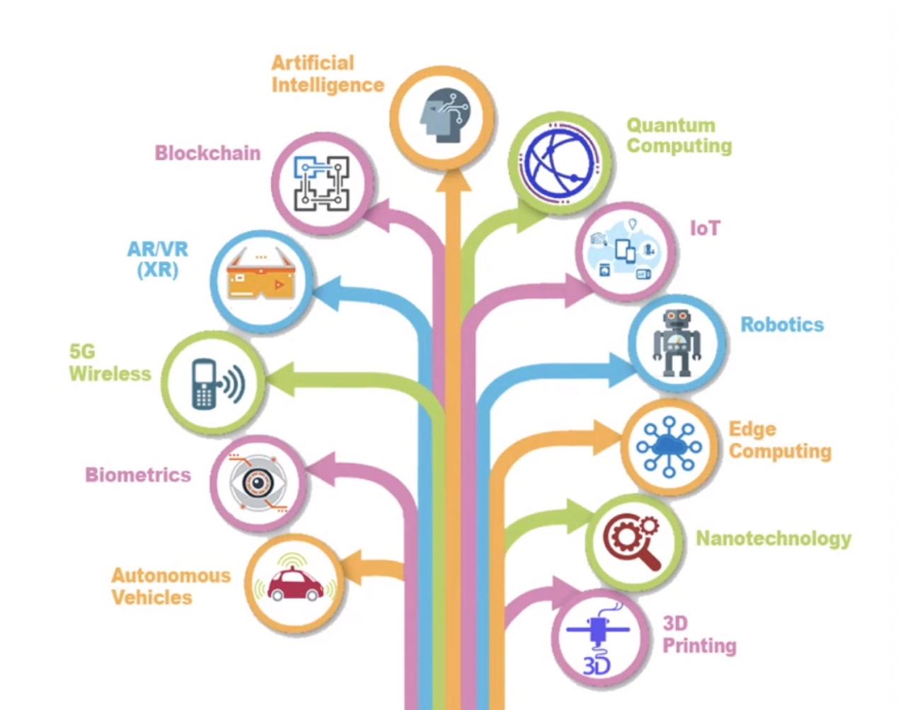 Arbre des technologies (technology tree)