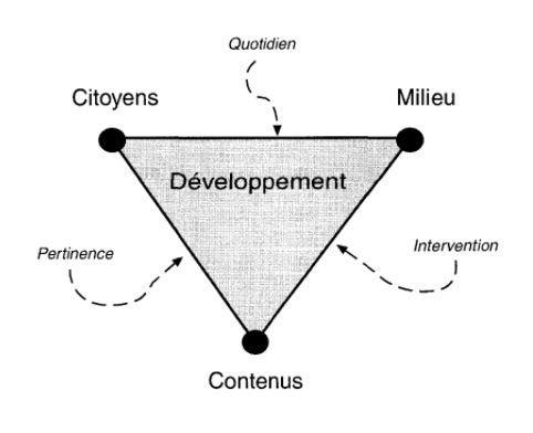 intervention-developpement-citoyen-quotidien-pertinente_Cartier-schema7.JPG#asset:1521